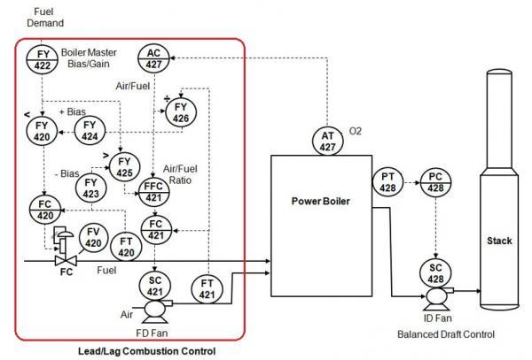 analysis of p u0026id - allen bradley
