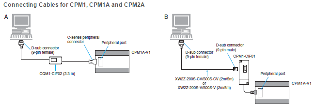 Communication Failed For Cmp1 Cpu30