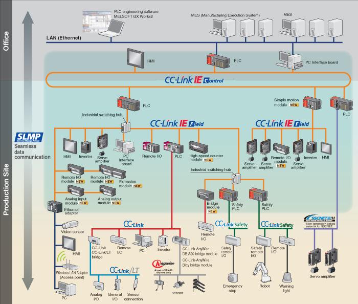 Gateway PLC + PC - Mitsubishi - Forums.MrPLC.com