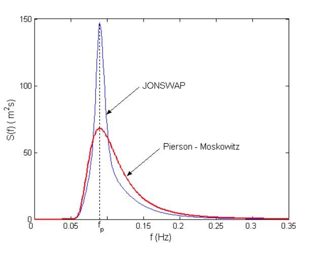 57f12145a92b0_JonswapvsPierson-Moskowitz