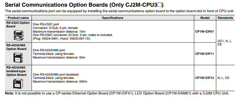 Omron CJ2M Serial Option Boards.png