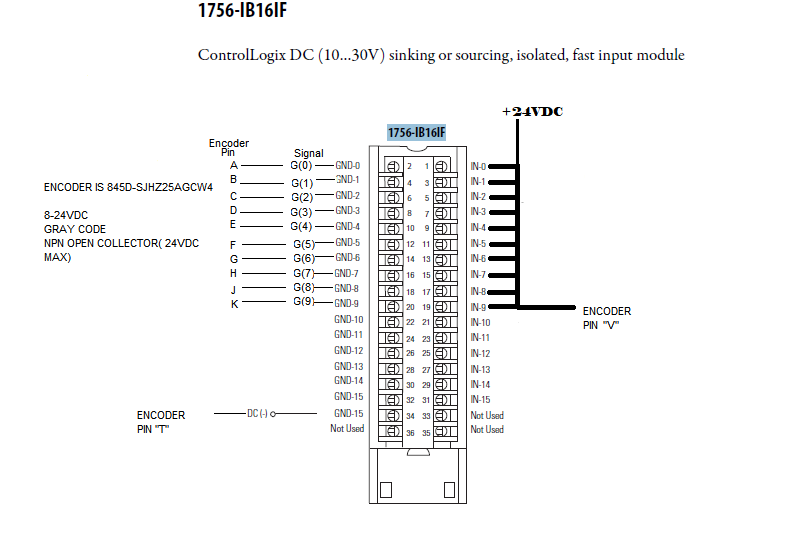 Miraculous What 1756 Input Module Will Work With A 845D Gray Code Encoder Wiring Digital Resources Xeirawoestevosnl