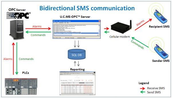Bidirectional_SMS.gif