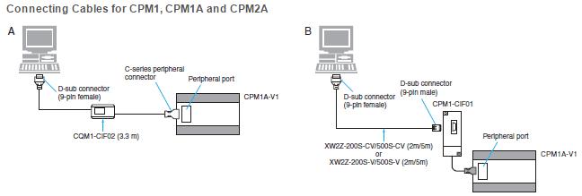 Cpm1 cif01 manual