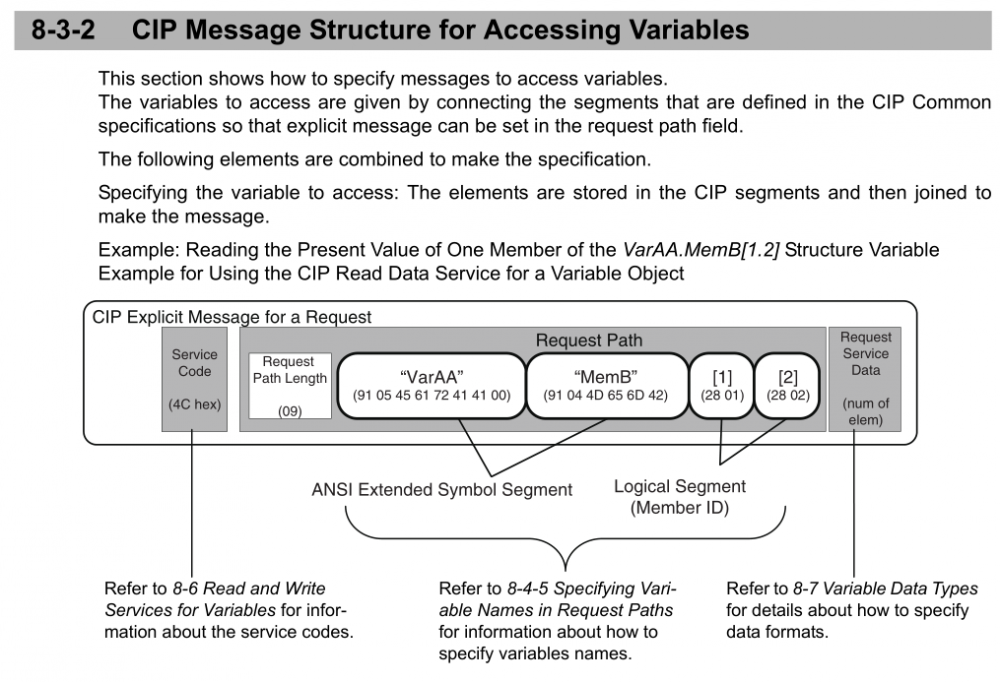 cip message structure.PNG