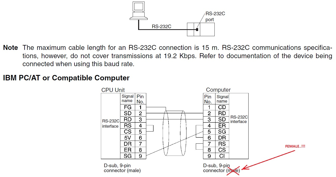 Fatal Error Cx Programmer Serial Cable Pinout In Addition 9 Pin To 25 Rs232 Diagram Compatible Computer Omron