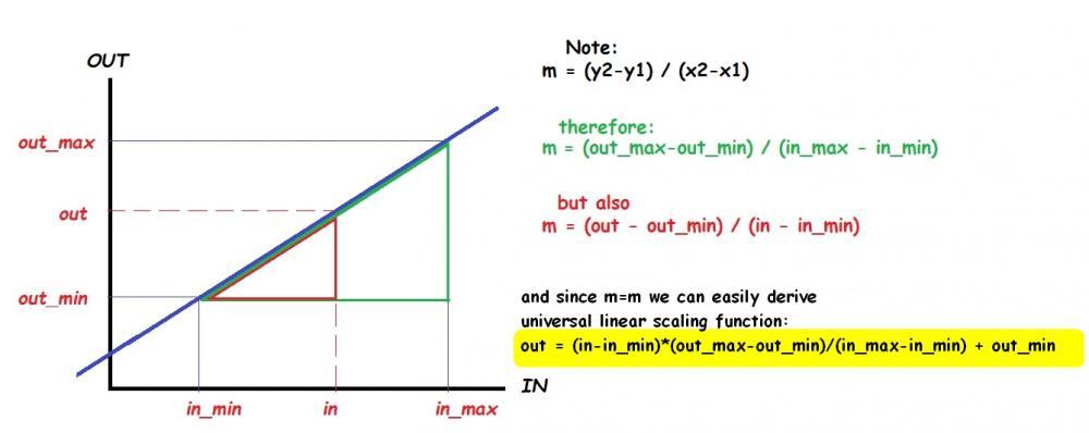 Linear Scaling.jpg